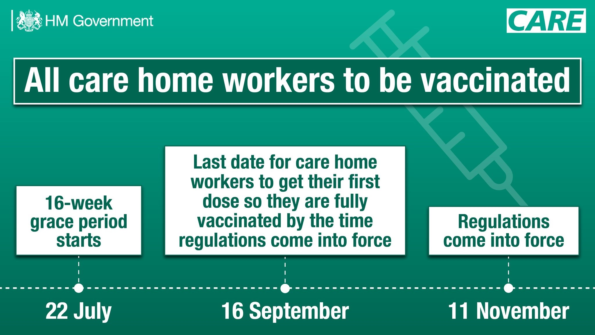 Care Worker Vaccination timeline 16 week grace period started on the 22nd July. This means that the 16th September is the last date care home workers can get their first COVID-19 vaccination dose in order to be fully vaccinated by the time the regulations come into force on 11th November.